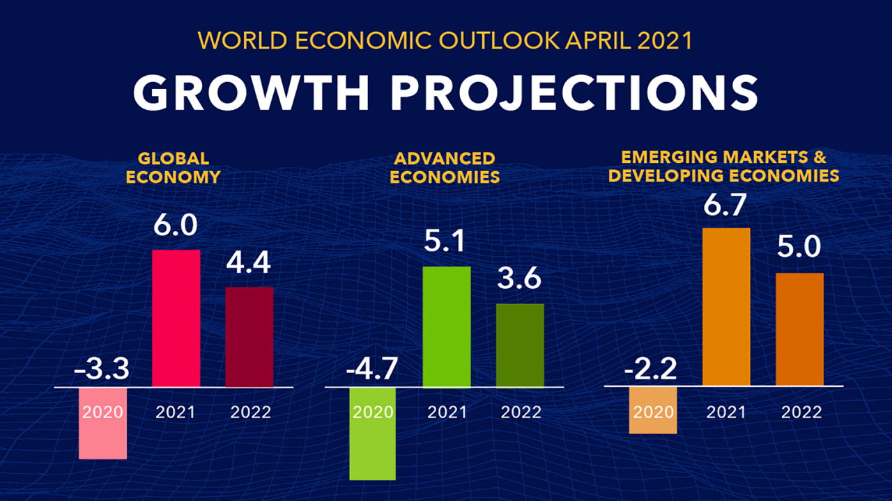 GrowthProjections