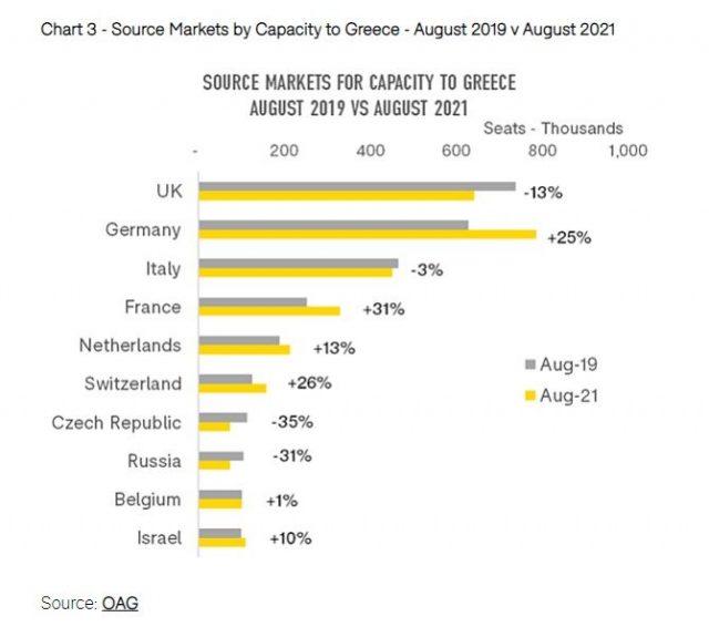 OAG-data_Greece_August-2021_1a