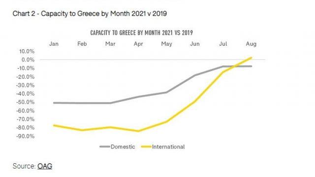 OAG-data_Greece_August-2021_2a