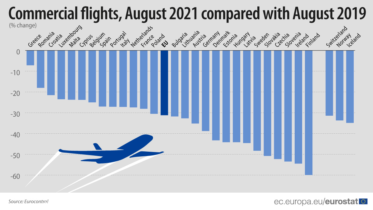 Eurostat_August-2021_COMMERCIAL-FLIGHTS_COMPARE.jpg